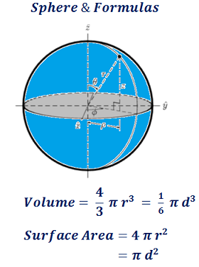 sphere surface area & volume